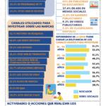 Marketing digital en… – #Infografia #Marketing #Digital
