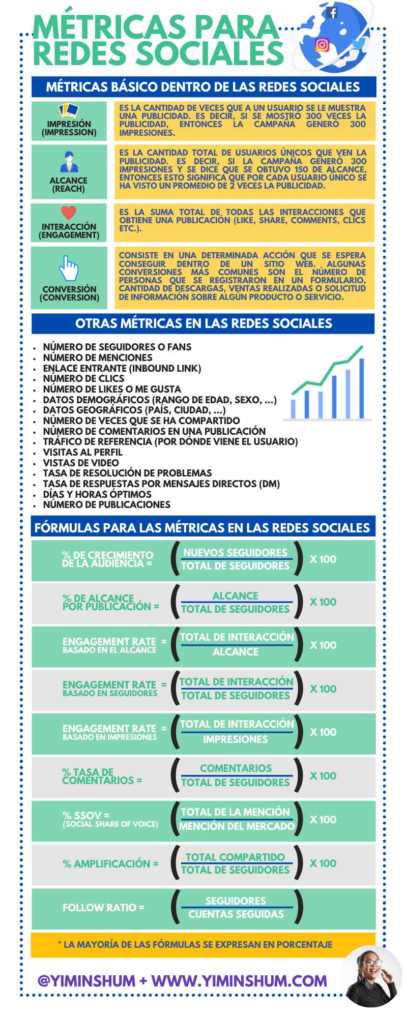 Métricas para Redes Sociales #infografia #infographic #socialmedia