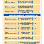 Métricas para publicidad digital #infografia #infographic #marketing