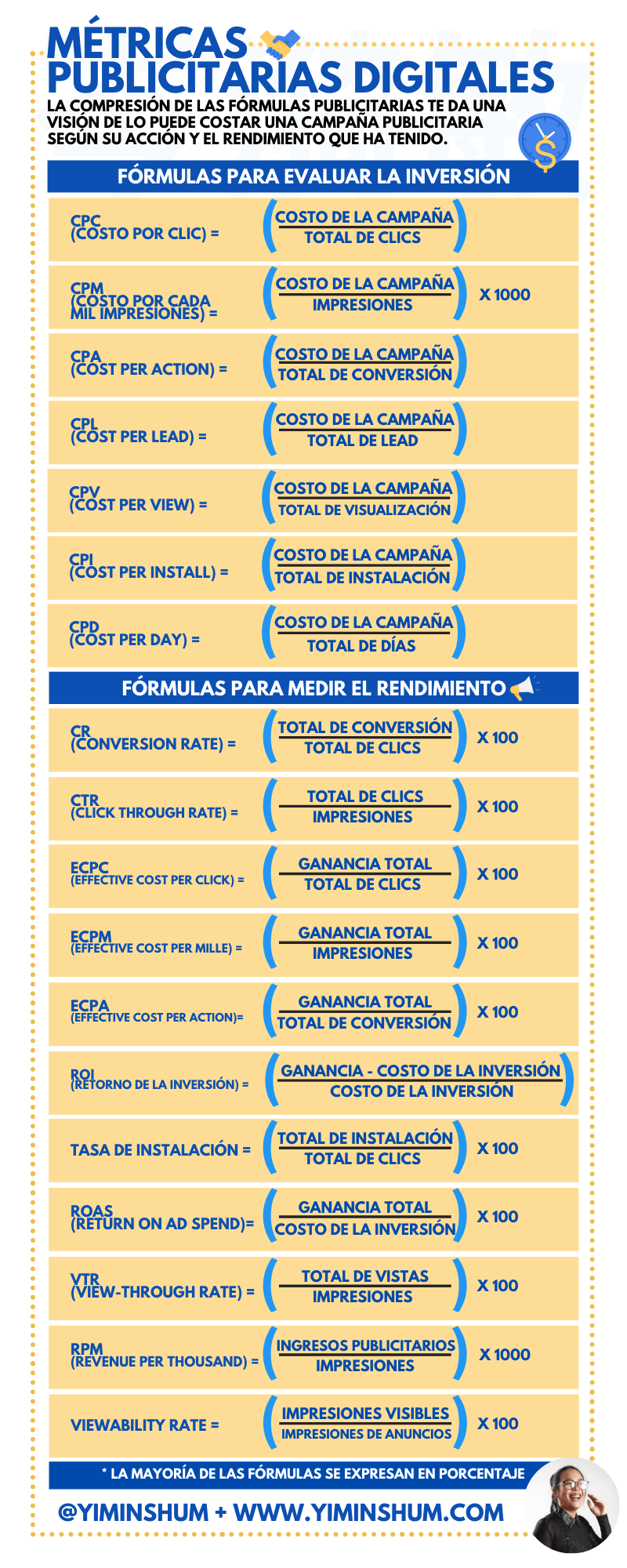 Métricas para publicidad digital #infografia #infographic #marketing