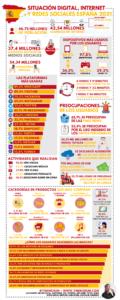 Mundo digital y redes sociales en España 2021 #infografia #infographic #socialmedia