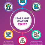 ¿Para qué sirve un CRM? – #Infografia #Marketing #Digital