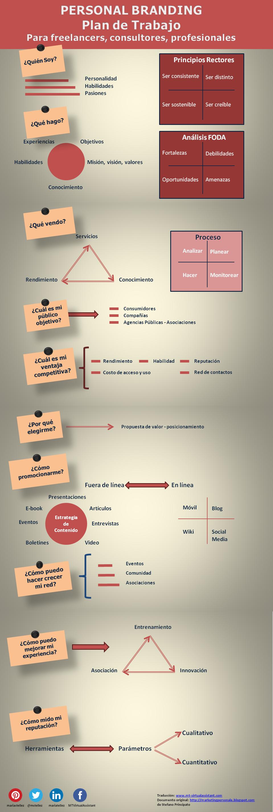 Infografia - Plan de trabajo para tu marca personal #infografia #infographic #marketing - TICs y Formación