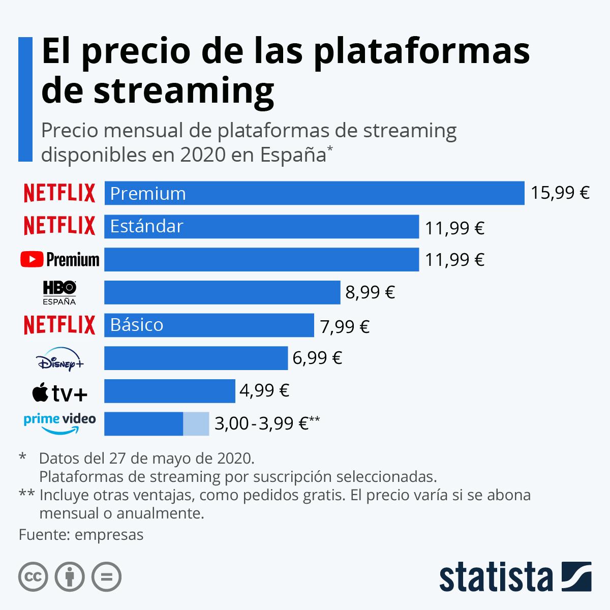 Precio de las plataformas de streaming #infografia #infographic