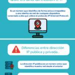 Qué es una dirección IP pública y privada #infografia #infographic #internet