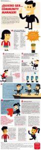 Infografia - Quiero ser Community Manager #infografia #infographic #socialmedia - TICs y Formación