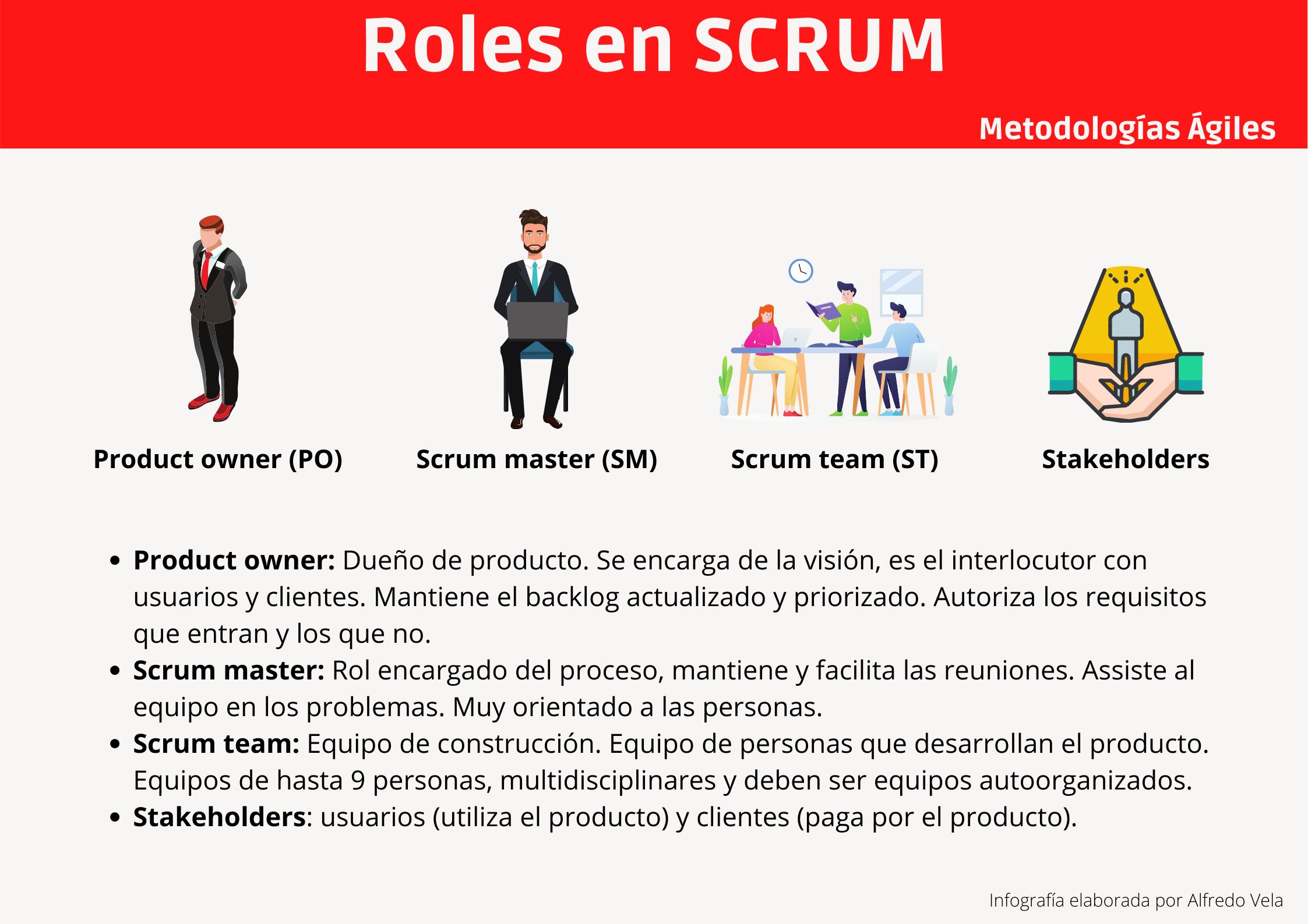 Roles en SCRUM #infografia #infographic #agile