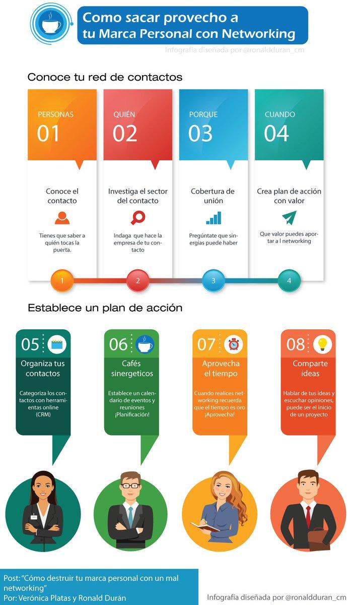 Infografia - Ronald Durán🎯 Sinergias Tecno Humanas on Twitter