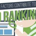 Los 21 Factores Más Importantes De SEO – Infografía