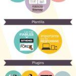 SEO para WordPress. Infografía sonbrwe WordPress | CORBAXSEO – #Infografia #Marketing #Digital
