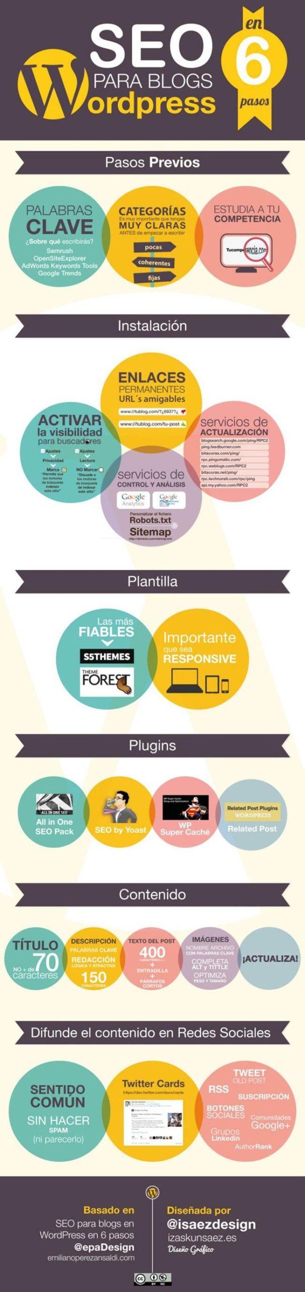 Infografia - SEO para WordPress. Infografía sonbrwe WordPress | CORBAXSEO