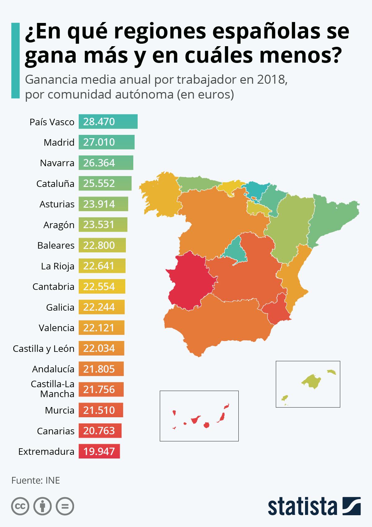 Salarios medios por comunidades autónomas en España #infografia #infographic #rrhh