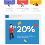 Estadísticas de Social Media Marketing para pymes #infografia #socialmedia #marketing