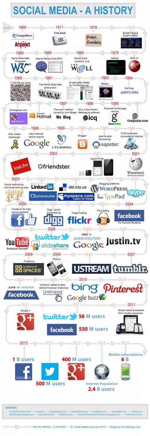 Infografia - Social Media: de geschiedenis of hoe snel het gaat op het internet [Infographic]