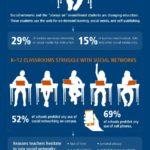 Social Media in the Classroom [INFOGRAPHIC] – LearnDash – #Infografia #Marketing #Digital