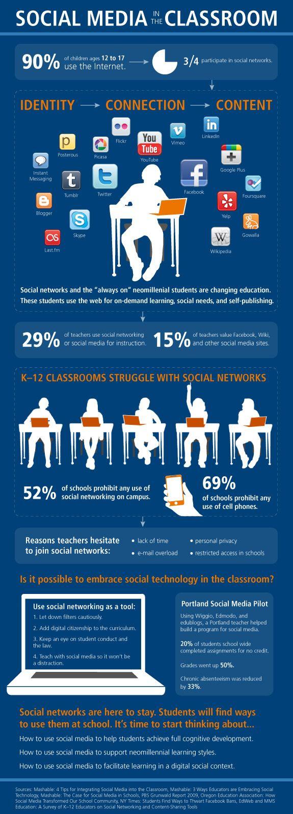 Infografia - Social Media in the Classroom [INFOGRAPHIC] - LearnDash