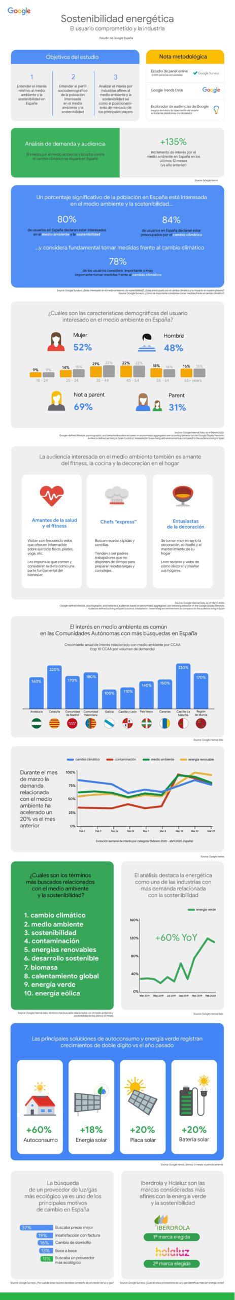 Sostenibilidad energética: el usuario comprometido y la industria #infografia #medioambiente
