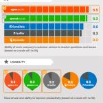 5 mejores herramientas para la gestión de Redes Sociales #infografia #socialmedia