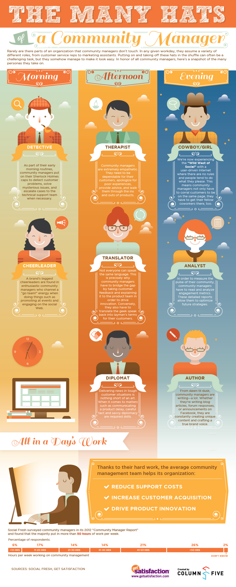 Infografia - The Many Hats Of A Community Manager