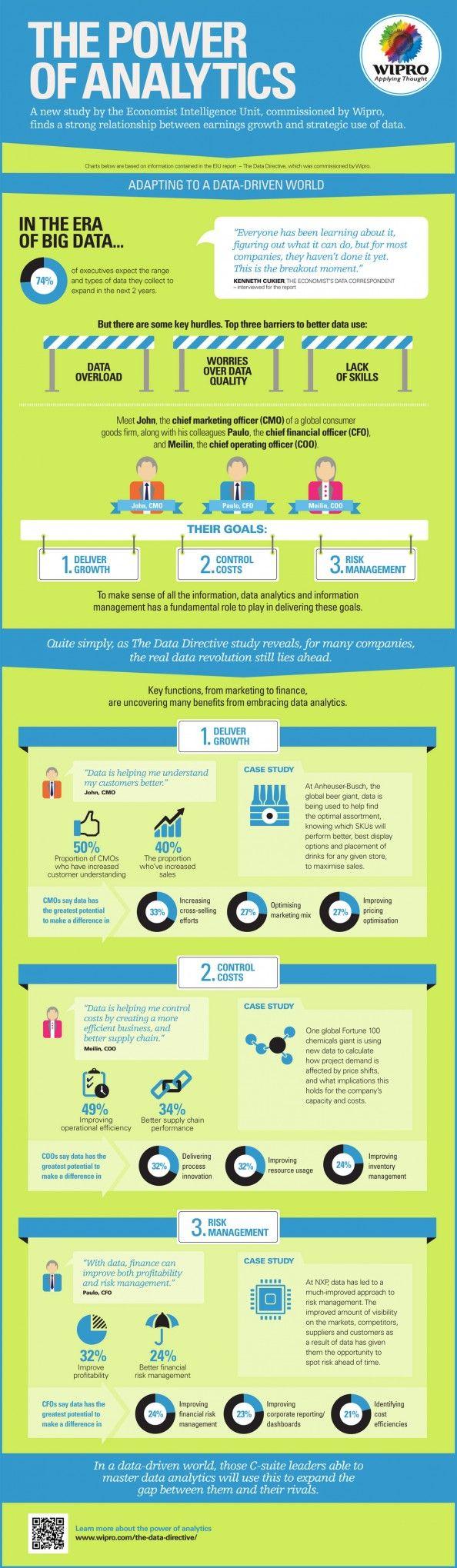 Infografia - The Power of Analytics