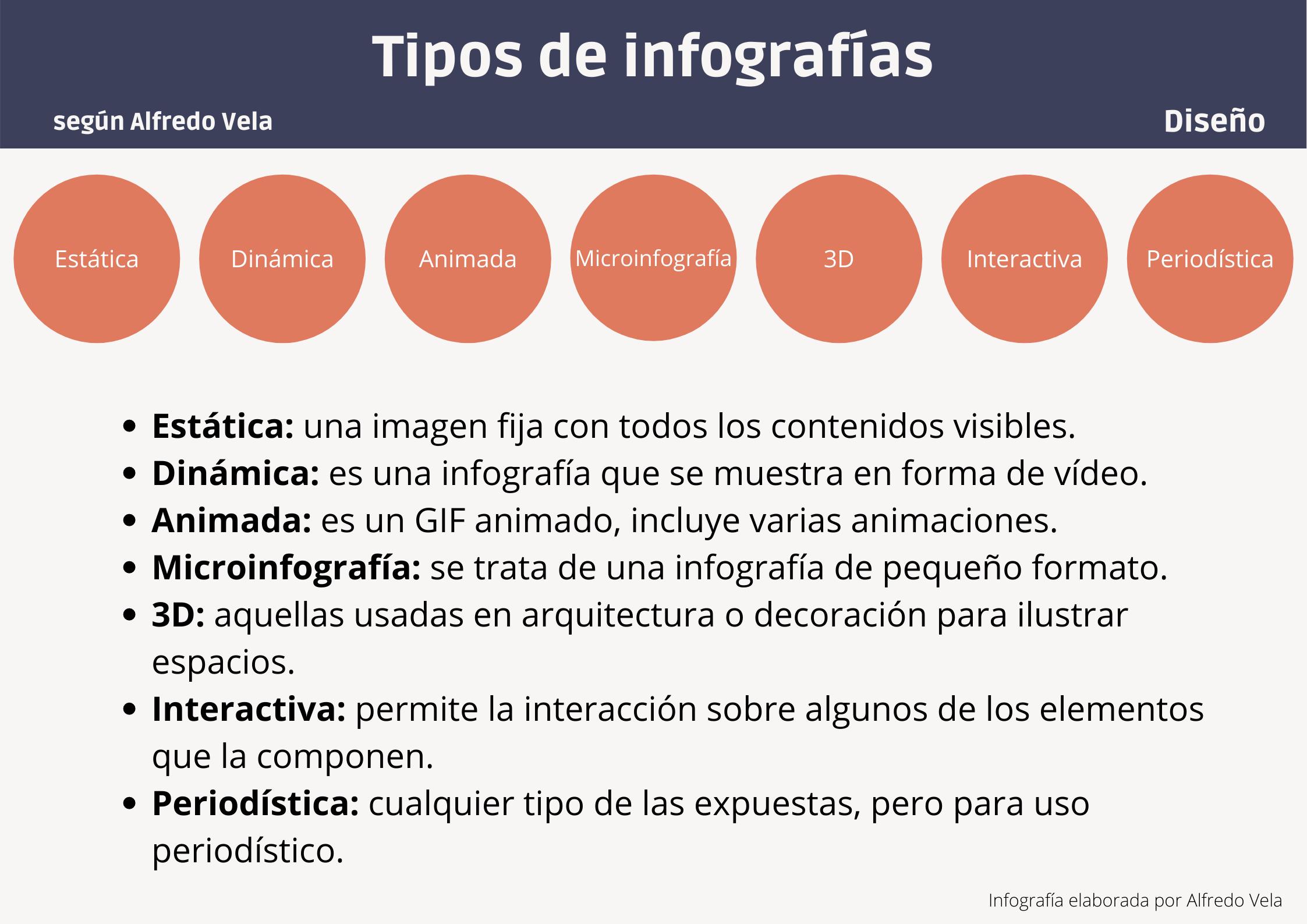 Tipos de Infografías #infografia #infographic #design