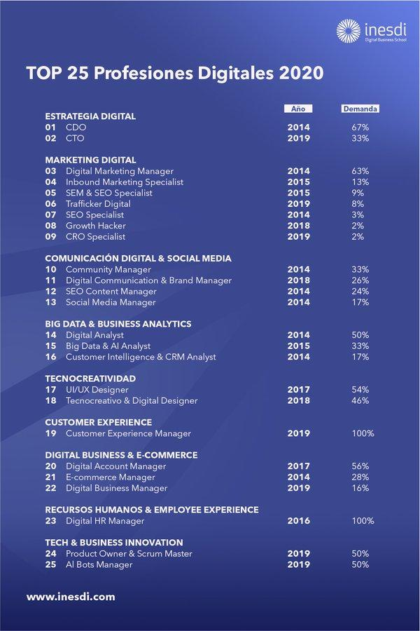 Top 25 profesiones digitales 2020 #infografia #infographic #rrhh