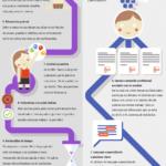 Trabajar el networking y mejorar relaciones profesionales | Actívate – #Infografia #Marketing #Digital