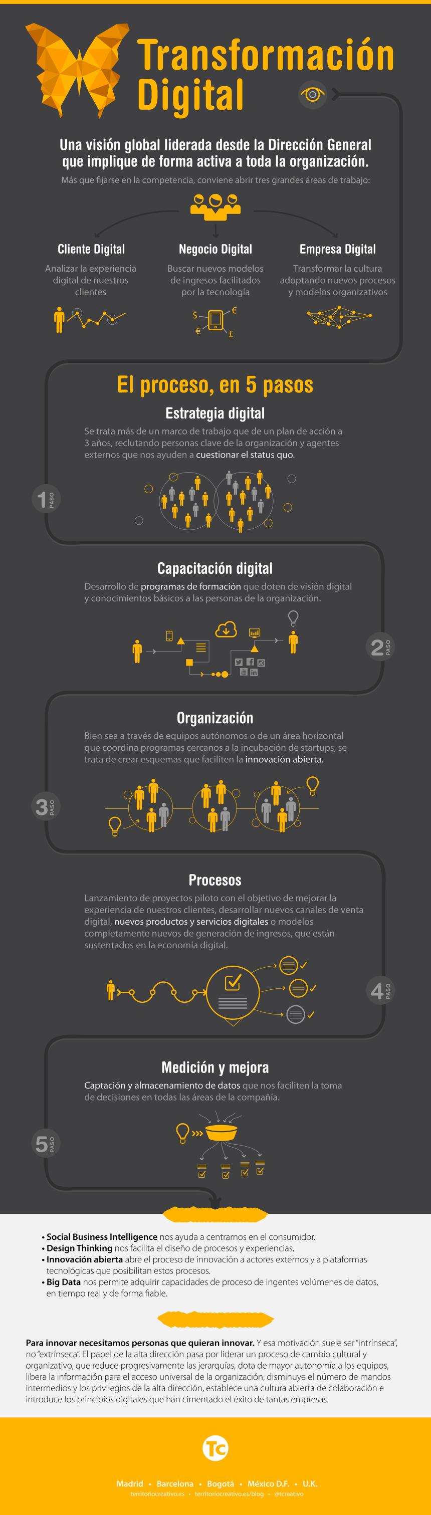 Infografia - Transformación Digi...