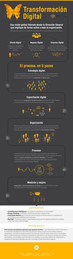 Infografia - Transformación Digital: hoja de ruta para tu empresa #infografia #infographic - TICs y Formación