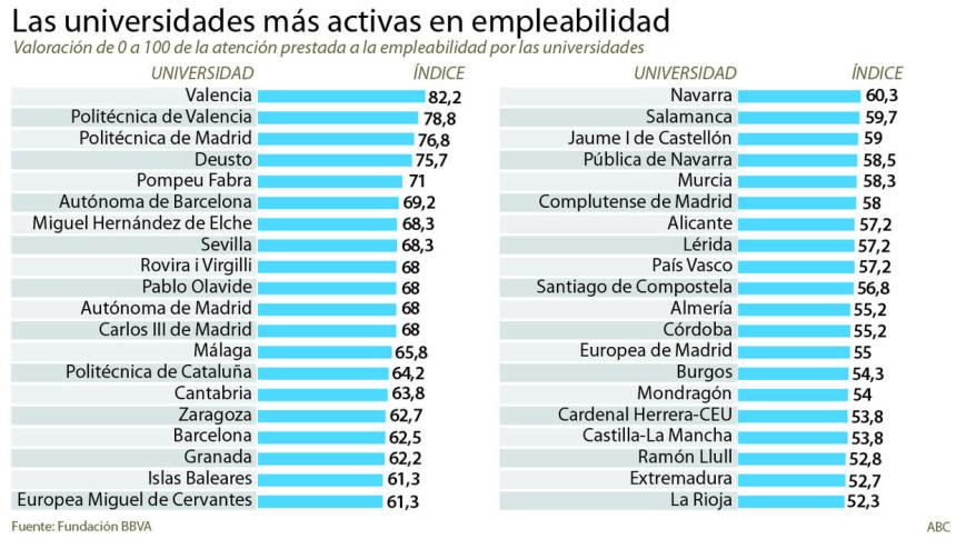 Universidades españolas más activas en Empleabilidad #infografia #education #empleo