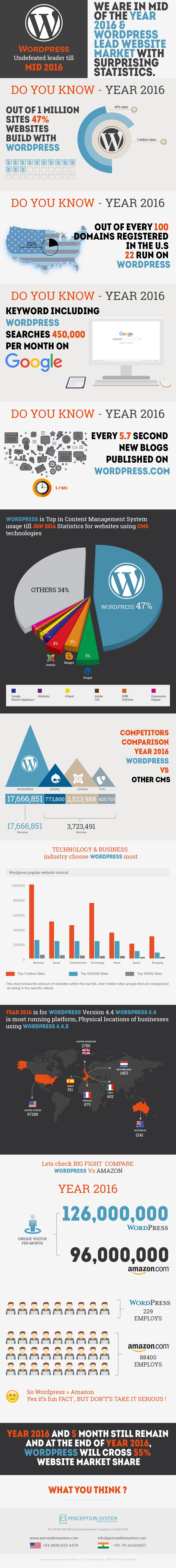 WordPress: estadísticas sorprendentes #infografia #infographic #socialmedia