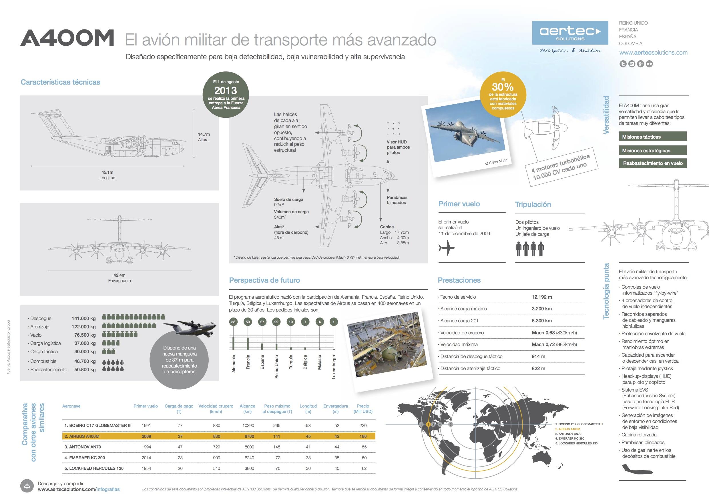 A400M: el avión militar de transporte más avanzado #infografia #infographic #tech