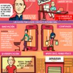 5 aciertos de Jeff Bezos #infografia #infographic #ecommerce