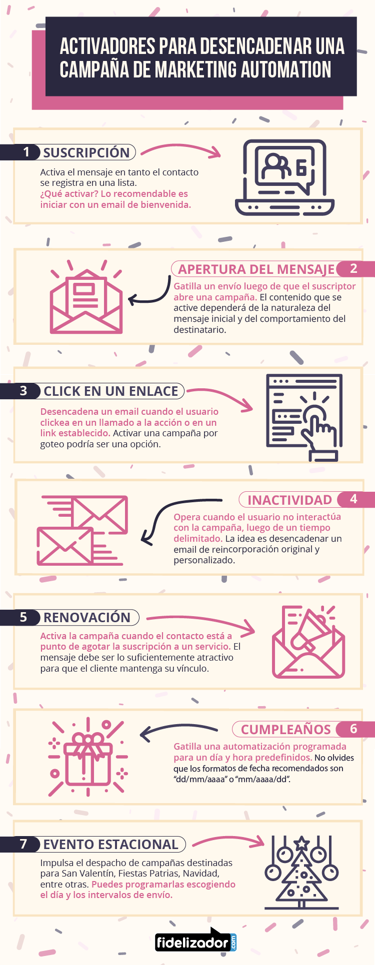 Activadores para desencadenar una campaña de Marketing Automation #infografia #marketing