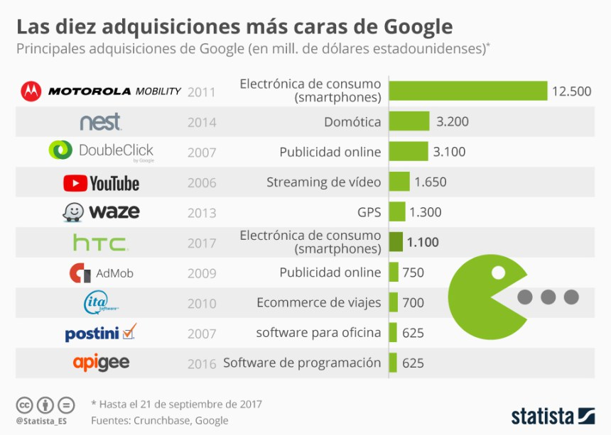 10 compras más caras de empresas que ha realizado Google #infografia #infographic