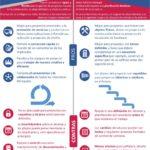 Metodología Agile vs Metodología Waterfall en Recursos Humanos #infografia #infographic #rrhh
