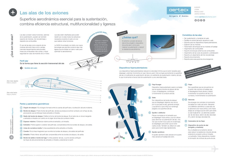 Las alas de los aviones #infografia #infographic #tech