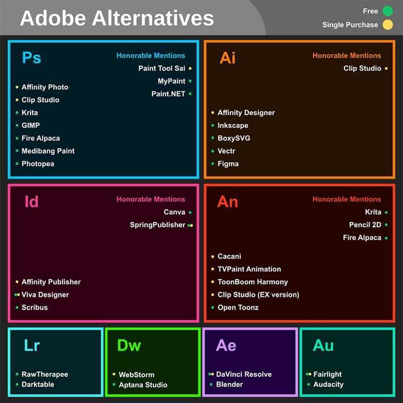 Alternativas a los programas de Adobe #infografia #software #design