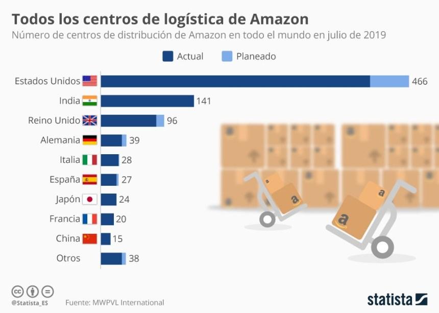 Cuántos centros de logística tiene Amazon #infografia #infographic #ecommerce