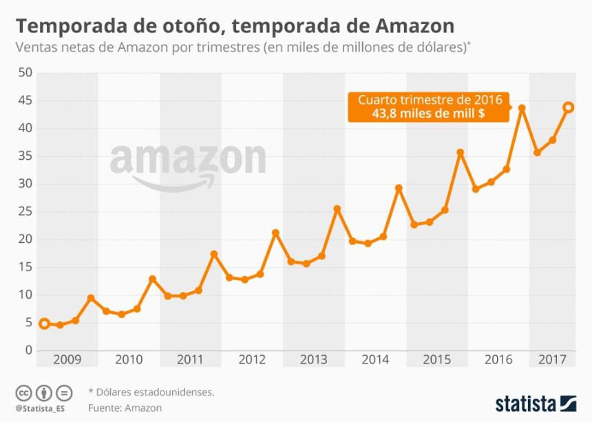Evolución de las ventas de Amazon #infografia #infographic #ecommerce
