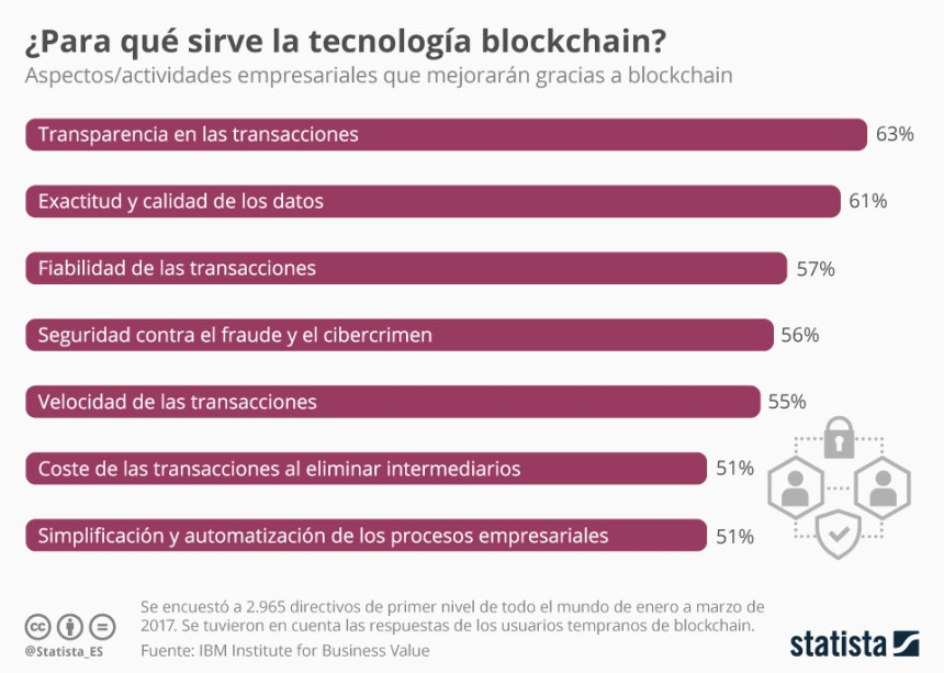 Para qué sirve la tecnología blockchain #infografia #infographic #tech