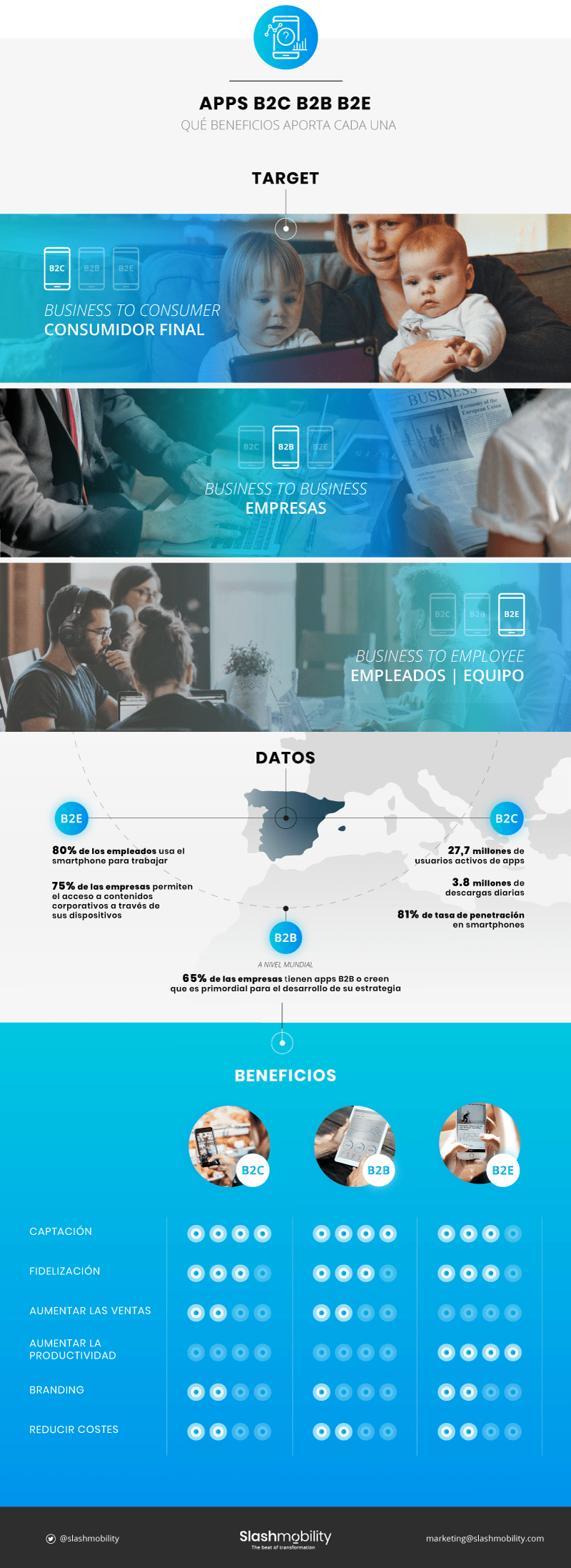 Para qué usar una App B2C – B2B – B2E #infografia #marketing #software