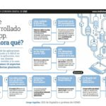 Ya he desarrollado mi APP: ¿Y ahora qué? #infografia #software #marketing