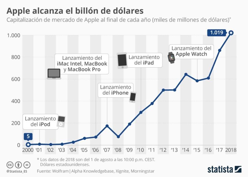 Apple supera el billón de dólares de valoración #infografia #infographic #apple
