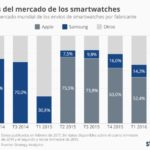 Apple es el rey de los smartwatches #infografia #infographic #wearable