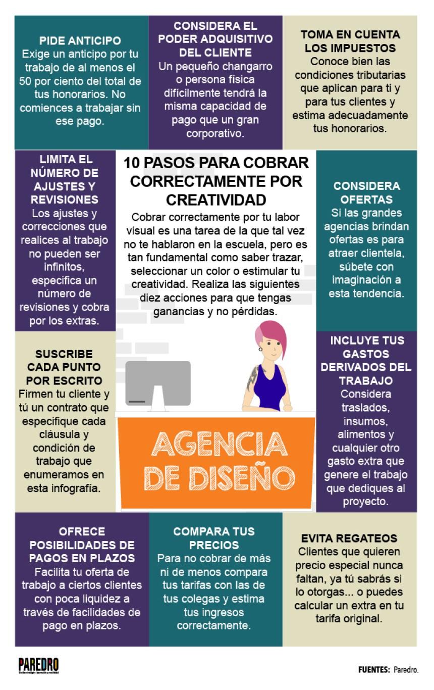 Aprende a cobrar por tu trabajo creativo #infografia #infographic #design