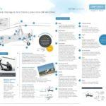 Autogiro #infografia #infographic #tech