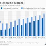 Evolución de los usuarios de banca online en España #infografia #infographic