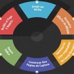 6 Pasos Clave Para El Éxito En El Marketing De Afiliados – Infografía
