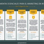 Herramientas Indispensables Para El Marketing En Internet – Infografía